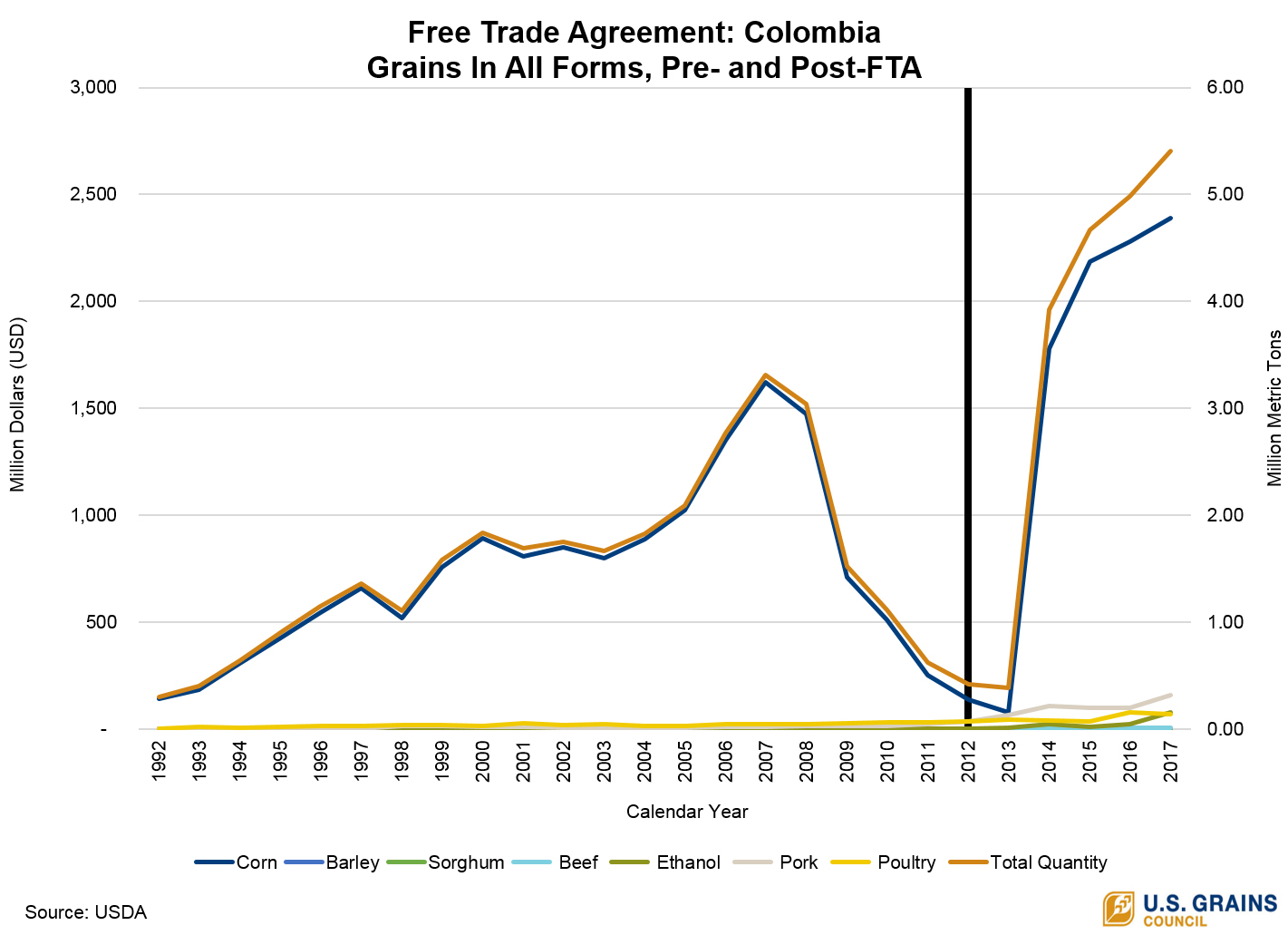 Feed Grain News Us Corn Exports To Colombia Set Record